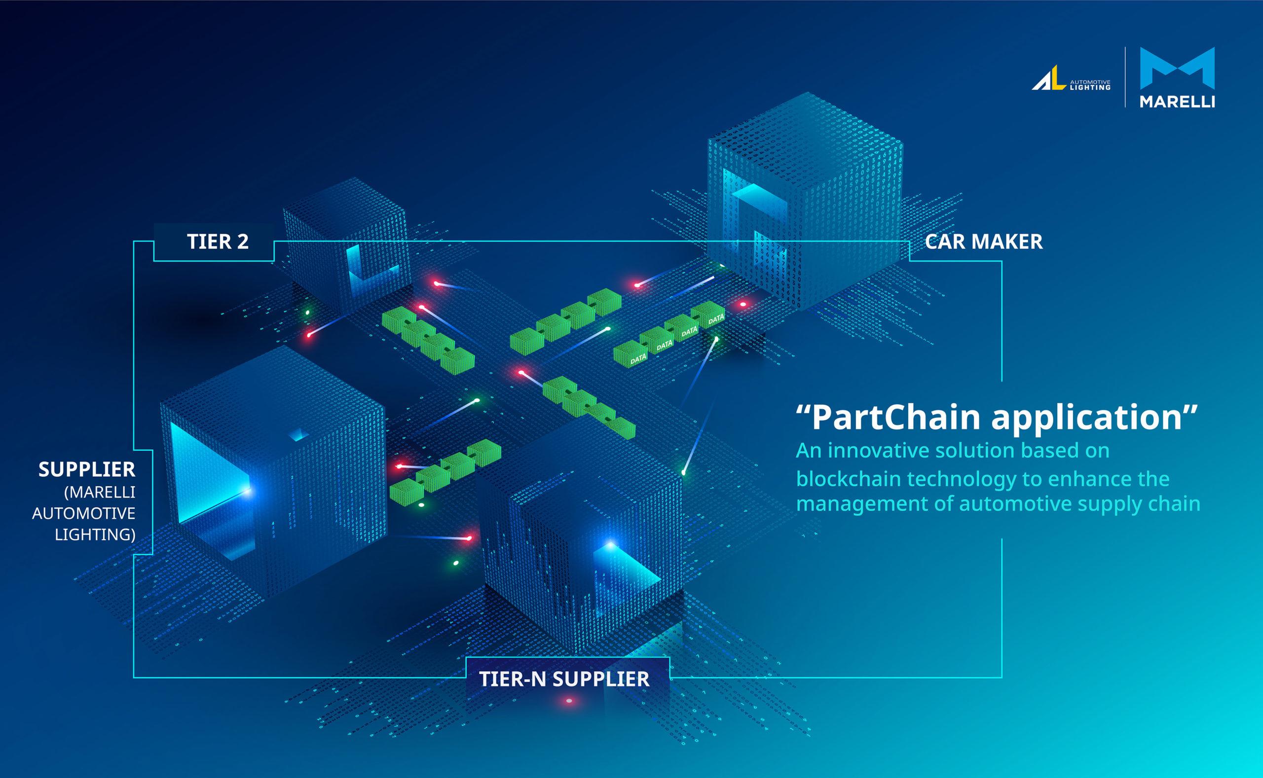Marelli blockchain technology
